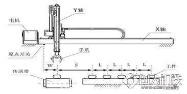 三轴注塑机械手控制系统